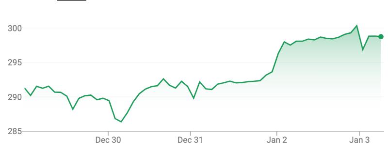 AirPods Pro, Apple TV+ и много денег: почему акции Apple достигли рекордной цены - 1