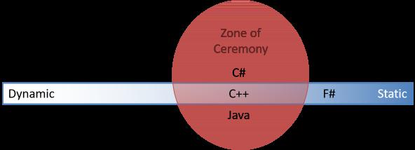 Статическая типизация не обязательно требует церемоний - 1
