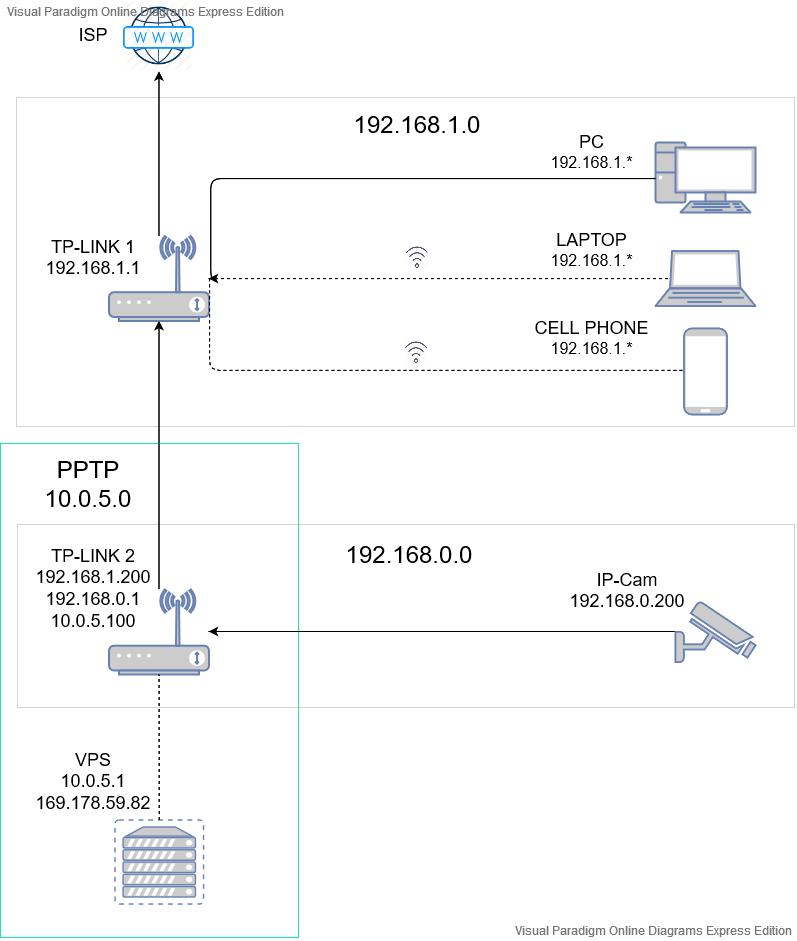Домашнее видеонаблюдение. Схема ведения видеоархива без домашнего регистратора - 1