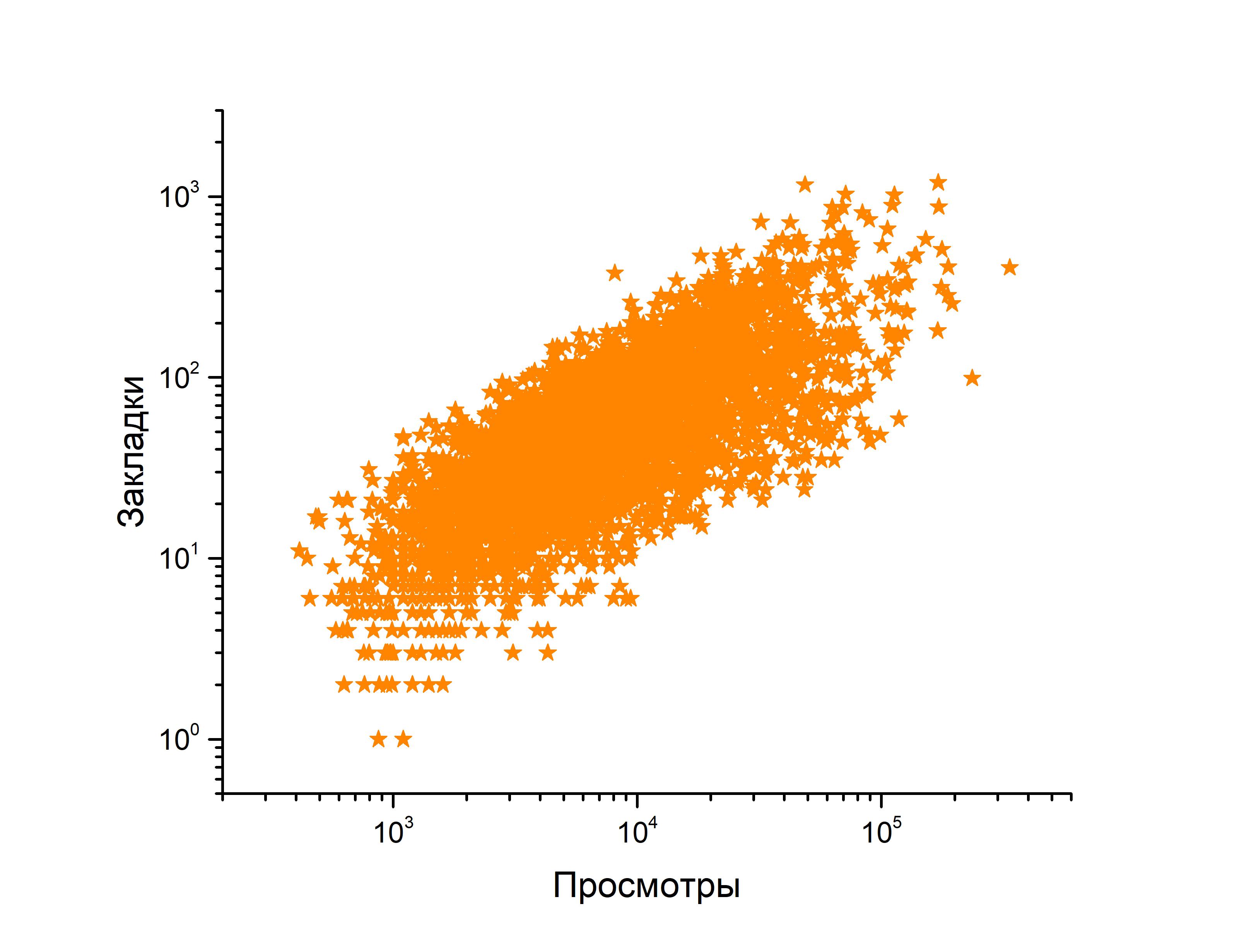 Хабра-анализ: важна ли длина публикации? - 9