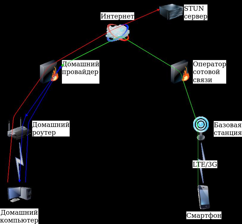 Запуск VPN-сервера за провайдерским NAT'ом - 3