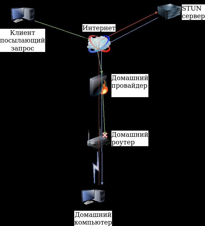 Запуск VPN-сервера за провайдерским NAT'ом - 1