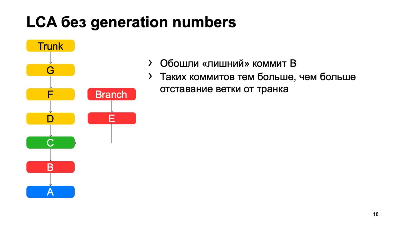 Arc — система контроля версий для монорепозитория. Доклад Яндекса - 11