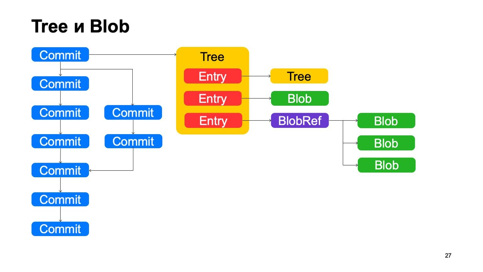 Arc — система контроля версий для монорепозитория. Доклад Яндекса - 14