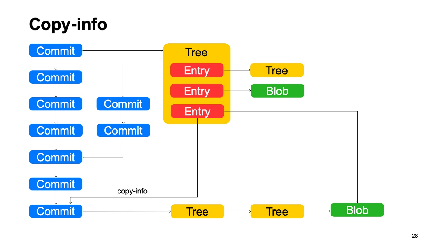 Arc — система контроля версий для монорепозитория. Доклад Яндекса - 15