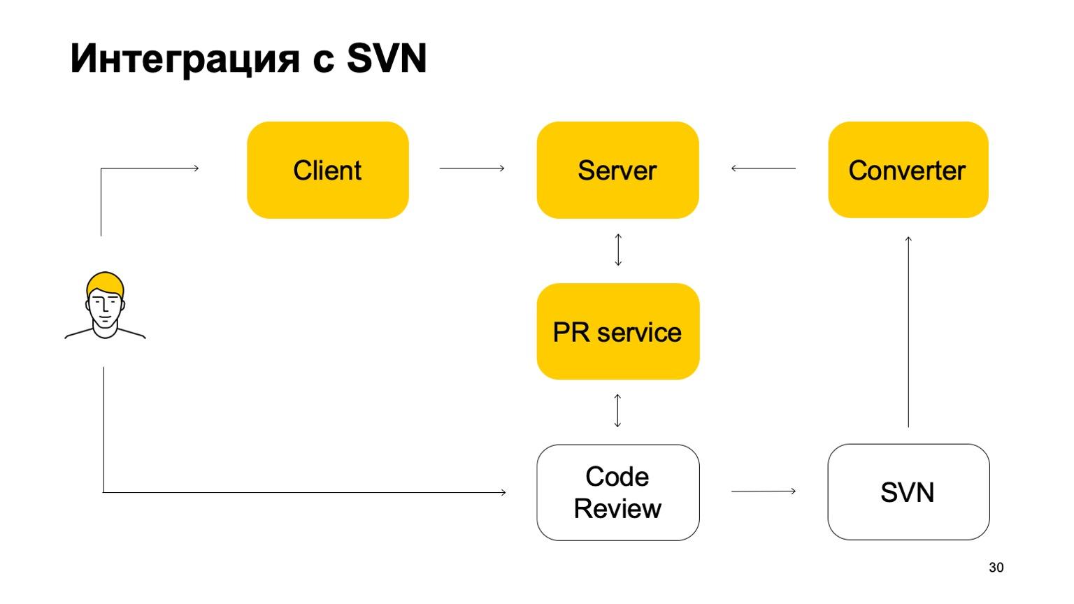 Arc — система контроля версий для монорепозитория. Доклад Яндекса - 17