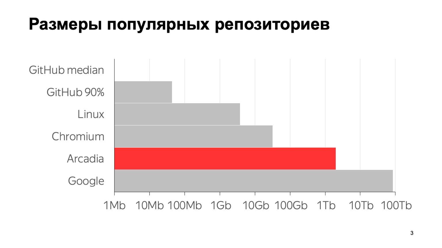 Arc — система контроля версий для монорепозитория. Доклад Яндекса - 3