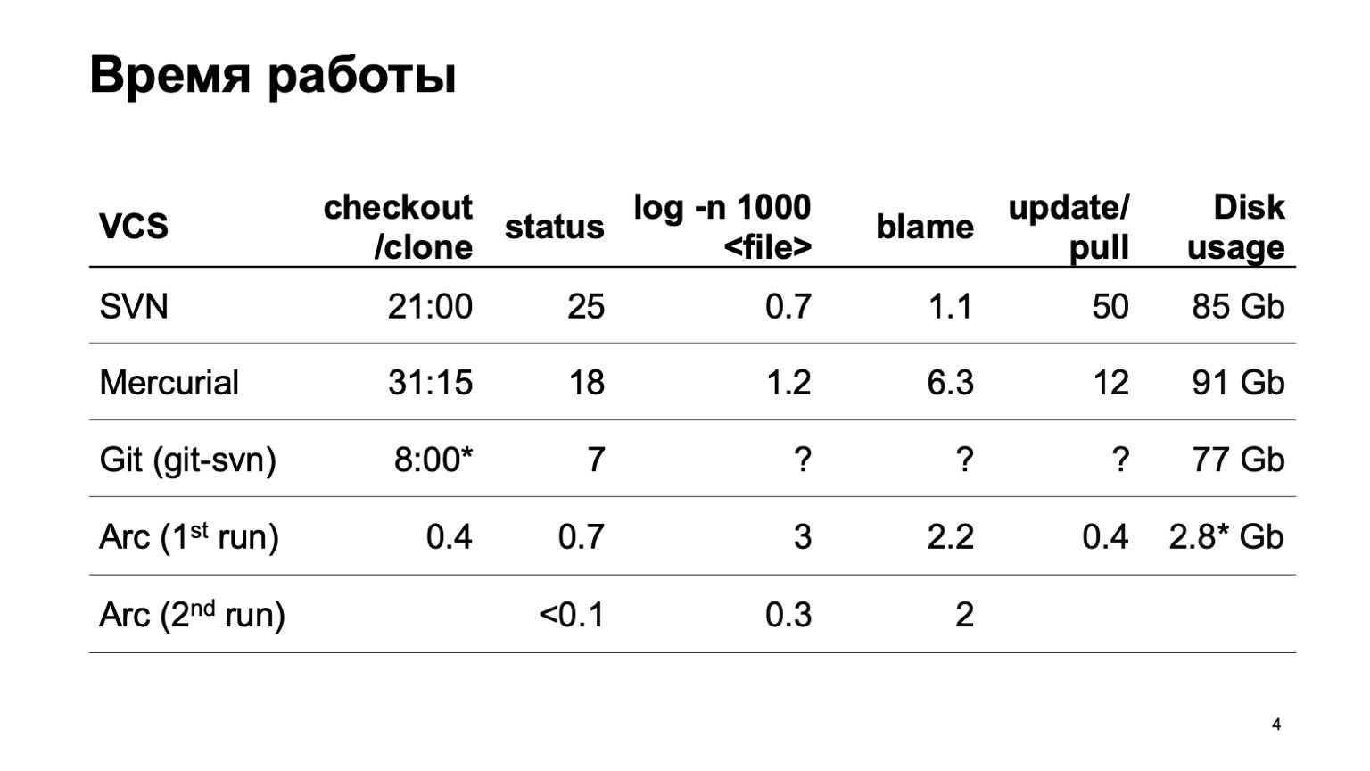Arc — система контроля версий для монорепозитория. Доклад Яндекса - 4