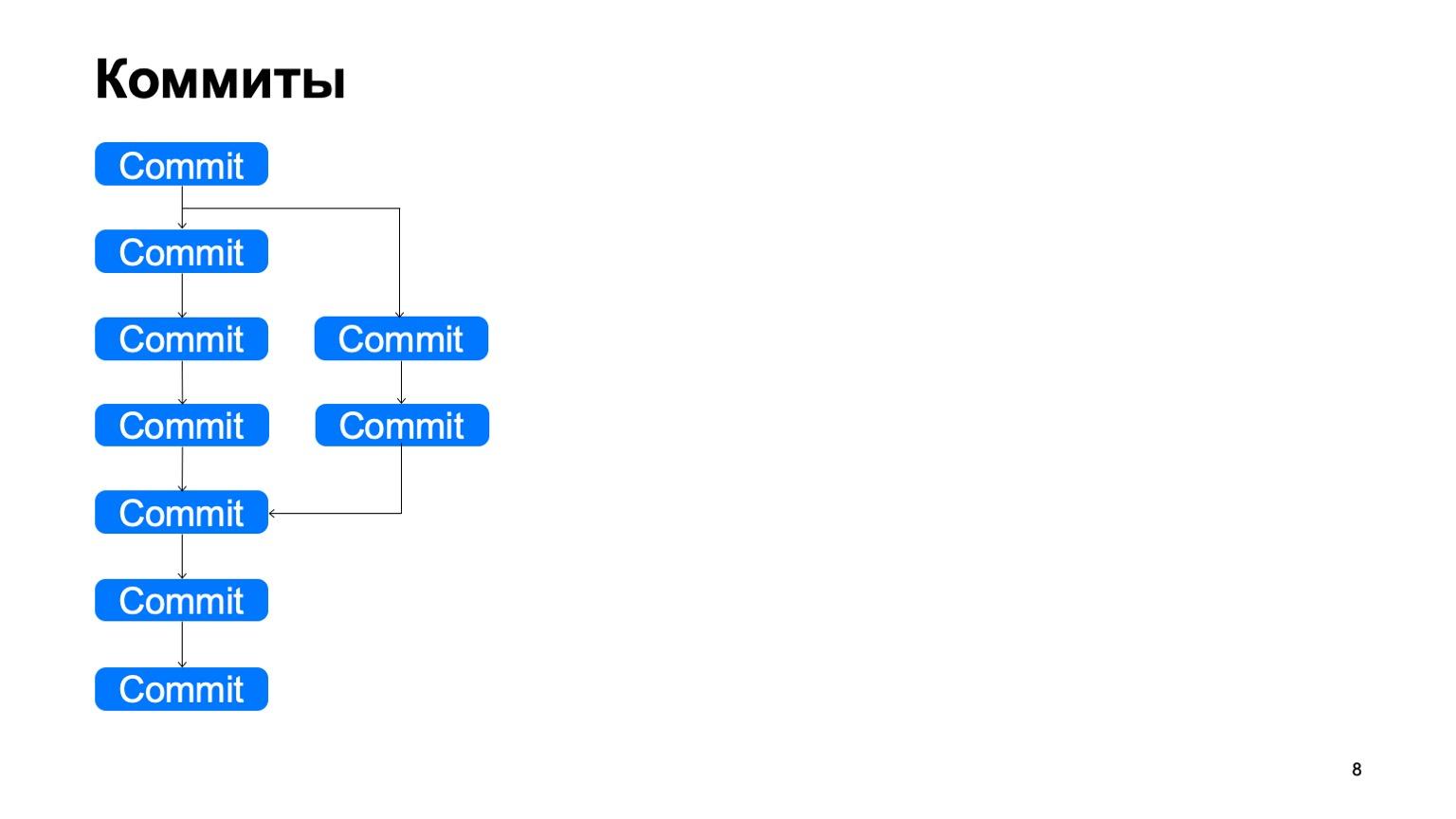 Arc — система контроля версий для монорепозитория. Доклад Яндекса - 8