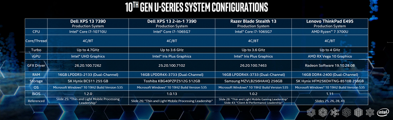 Intel сравнила APU Ryzen 7 3700U со своими CPU Core i7-10710U и Core i7-1065G7. Догадайтесь, кто победил?