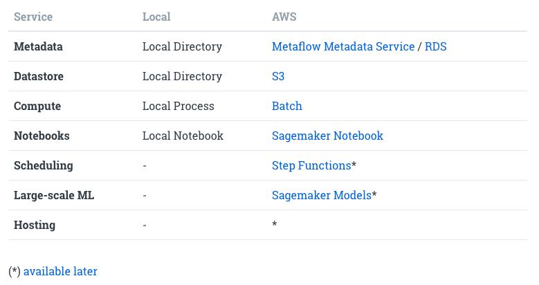 Изучаем Metaflow за 10 минут - 8