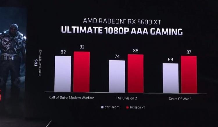 CES 2020: AMD представила Radeon RX 5600 XT для «ультимативного» гейминга в 1080p