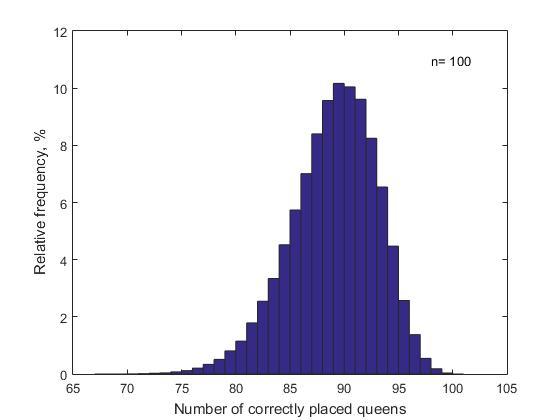 n-Queens Completion Problem — линейный алгоритм решения - 2