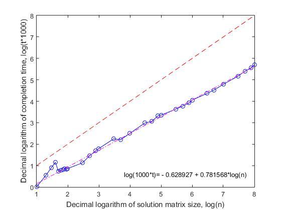 n-Queens Completion Problem — линейный алгоритм решения - 7