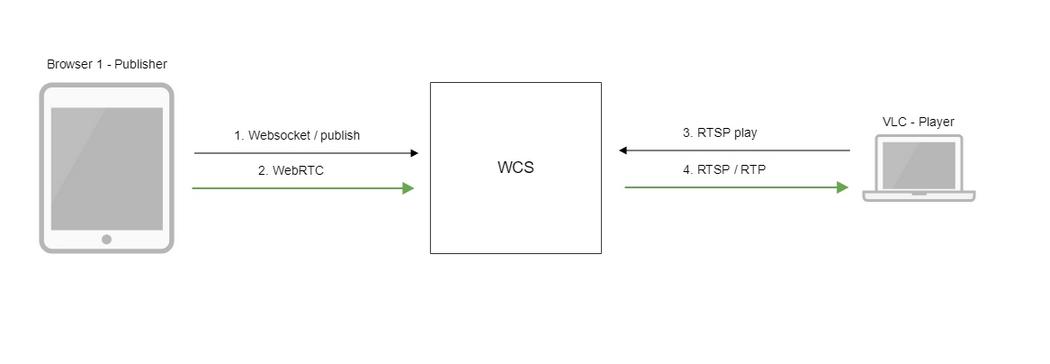 Обзор WCS 5.2 — WebRTC сервера для веб-разработчиков онлайн трансляций и видеочатов - 11