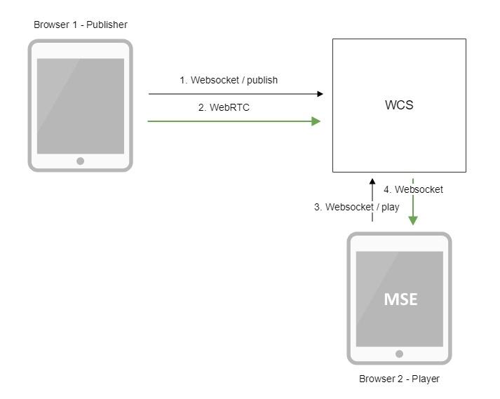 Обзор WCS 5.2 — WebRTC сервера для веб-разработчиков онлайн трансляций и видеочатов - 12