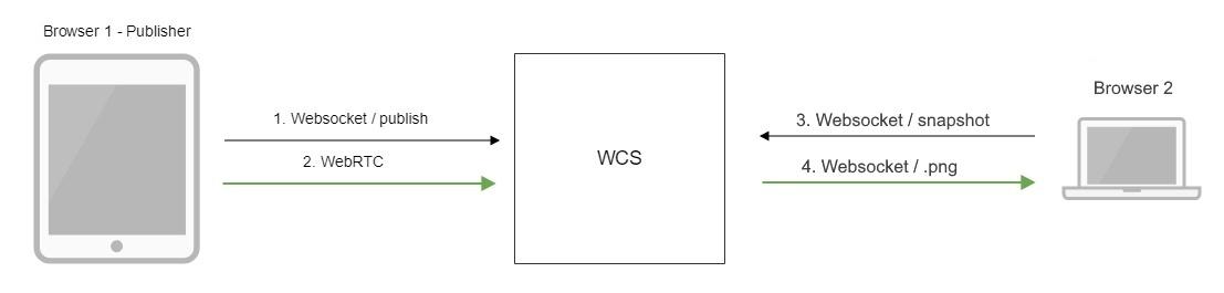 Обзор WCS 5.2 — WebRTC сервера для веб-разработчиков онлайн трансляций и видеочатов - 16
