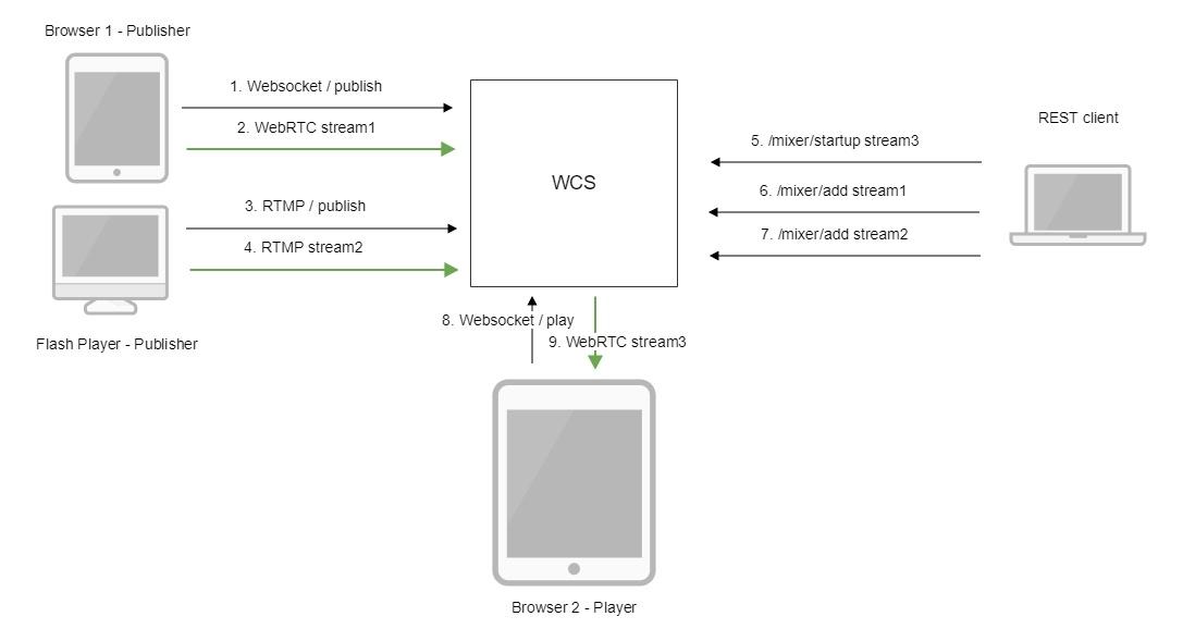 Обзор WCS 5.2 — WebRTC сервера для веб-разработчиков онлайн трансляций и видеочатов - 19