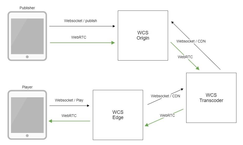 Обзор WCS 5.2 — WebRTC сервера для веб-разработчиков онлайн трансляций и видеочатов - 20