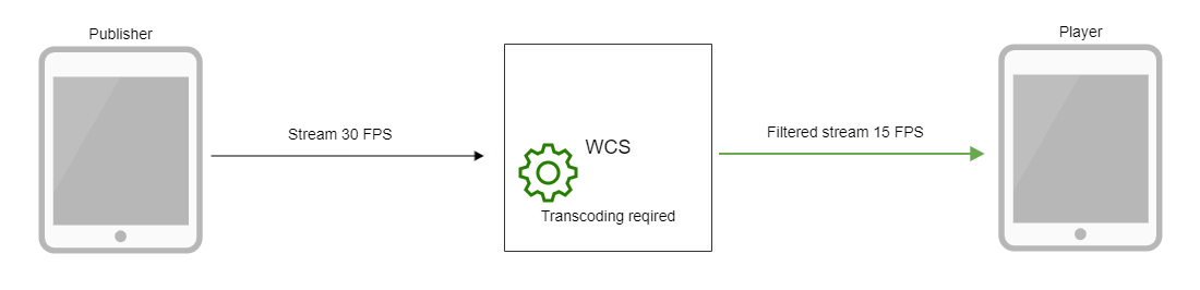 Обзор WCS 5.2 — WebRTC сервера для веб-разработчиков онлайн трансляций и видеочатов - 23