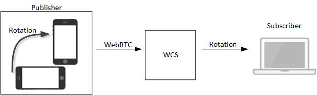 Обзор WCS 5.2 — WebRTC сервера для веб-разработчиков онлайн трансляций и видеочатов - 24
