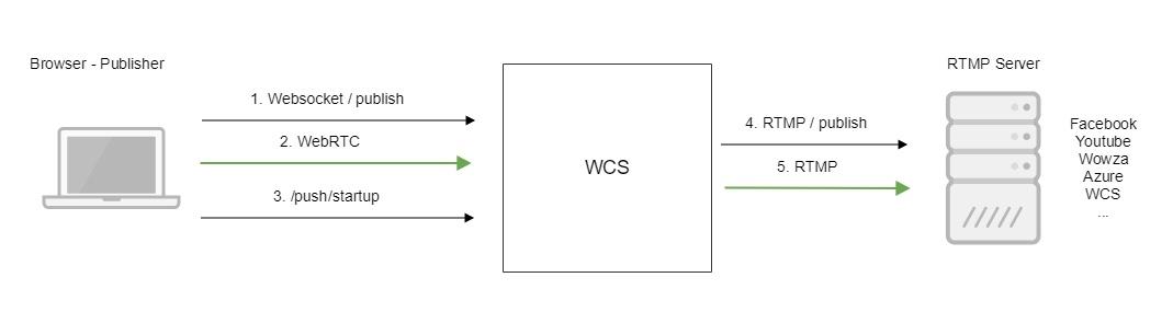 Обзор WCS 5.2 — WebRTC сервера для веб-разработчиков онлайн трансляций и видеочатов - 26