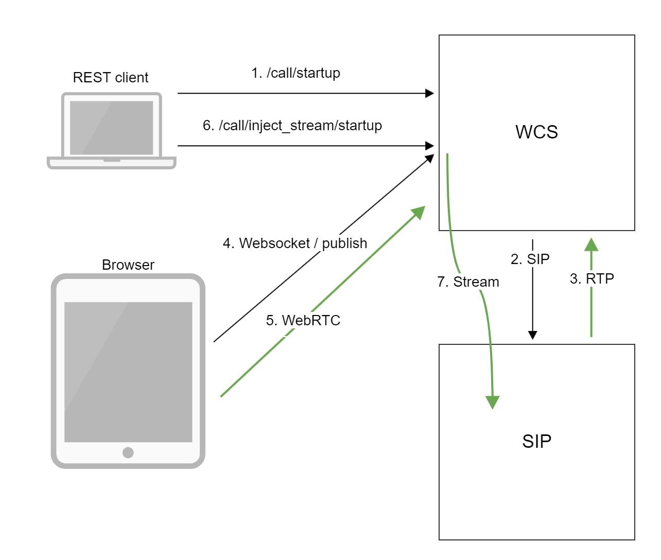 Обзор WCS 5.2 — WebRTC сервера для веб-разработчиков онлайн трансляций и видеочатов - 27
