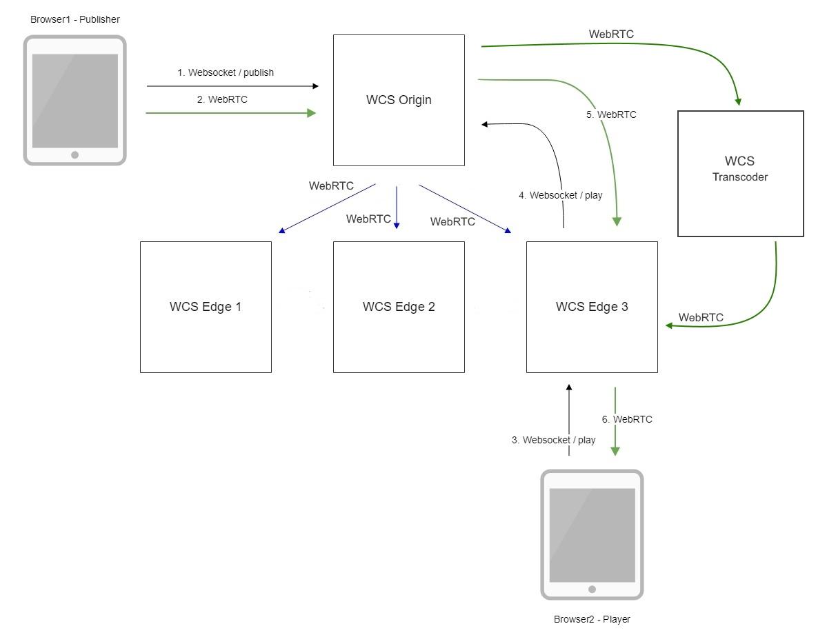 Обзор WCS 5.2 — WebRTC сервера для веб-разработчиков онлайн трансляций и видеочатов - 28