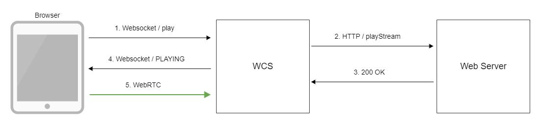 Обзор WCS 5.2 — WebRTC сервера для веб-разработчиков онлайн трансляций и видеочатов - 29