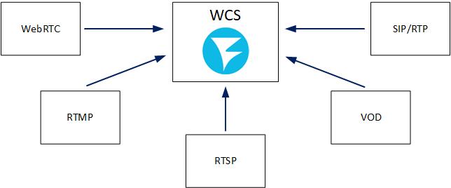 Обзор WCS 5.2 — WebRTC сервера для веб-разработчиков онлайн трансляций и видеочатов - 4