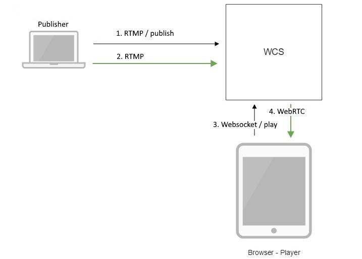 Обзор WCS 5.2 — WebRTC сервера для веб-разработчиков онлайн трансляций и видеочатов - 6