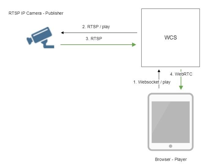Обзор WCS 5.2 — WebRTC сервера для веб-разработчиков онлайн трансляций и видеочатов - 7