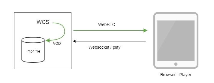 Обзор WCS 5.2 — WebRTC сервера для веб-разработчиков онлайн трансляций и видеочатов - 8