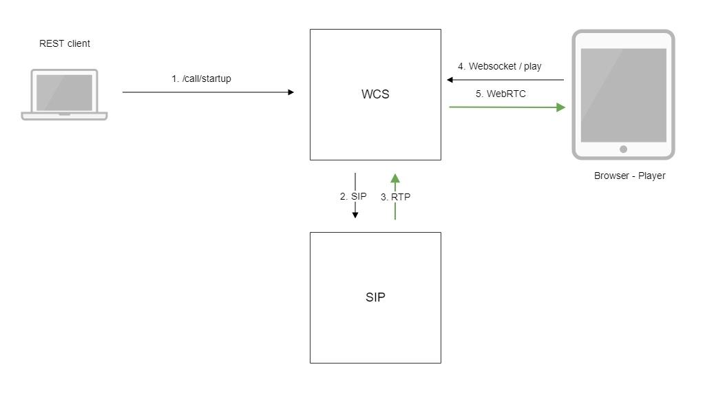 Обзор WCS 5.2 — WebRTC сервера для веб-разработчиков онлайн трансляций и видеочатов - 9