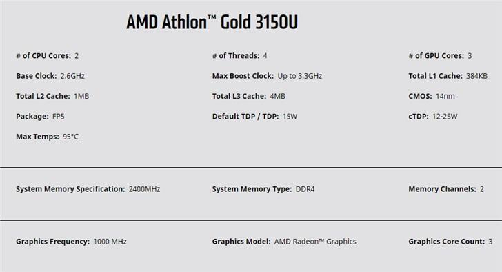 Теперь Gold и Silver – это не только Pentium. AMD представила бюджетные процессоры Athlon Gold 3150U и Athlon Silver 3050U