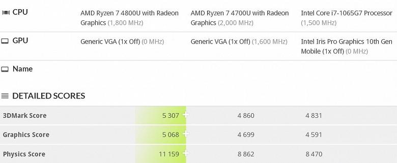AMD сотворила чудо? GPU Vega в новых мобильных процессорах Ryzen действительно намного быстрее старых