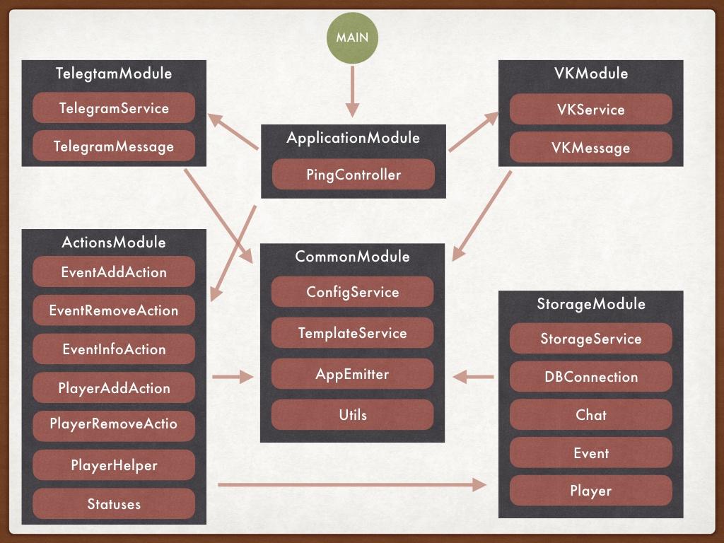 общая структура модулей
