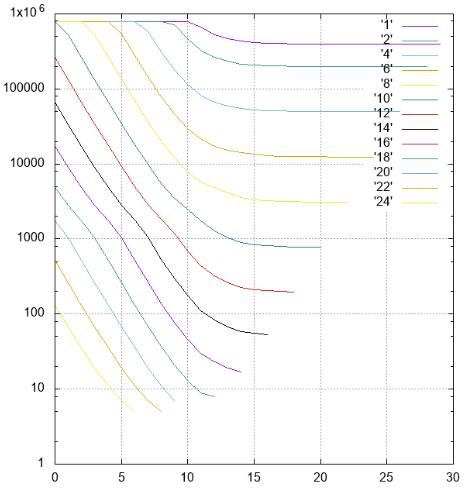 Логические поля в базах данных, есть ли противоядие - 6