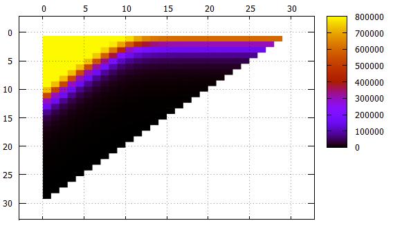 Логические поля в базах данных, есть ли противоядие - 7
