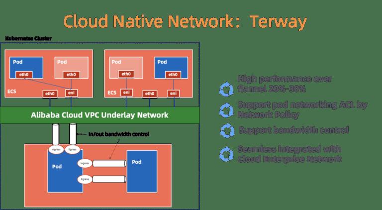 Как облако Alibaba Cloud управляет десятками тысяч кластеров Kubernetes с помощью… Kubernetes - 3
