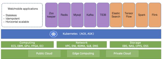 Как облако Alibaba Cloud управляет десятками тысяч кластеров Kubernetes с помощью… Kubernetes - 1