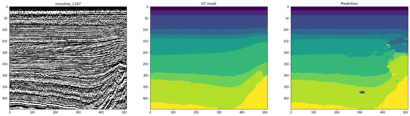 Примеры прогнозов сети для кросслайнов
