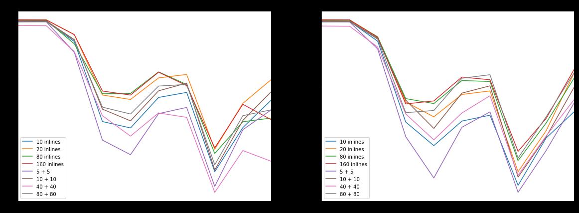 Коэффициент Жаккарда для разных классов (по оси Х) и разных размеров и состава тренировочной выборки