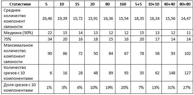 Статистики, усредненные по обоим типам срезов