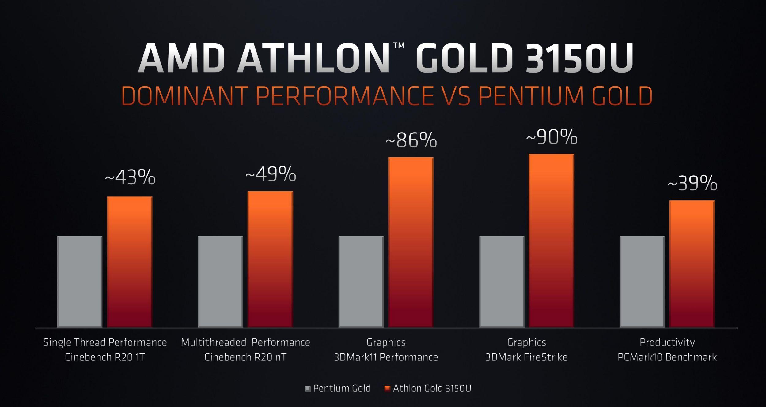 На CES 2020 AMD представила 64-ядерный десктопный Ryzen Threadripper 3990X, видеокарту Radeon RX 5600 и мобильные CPU - 14
