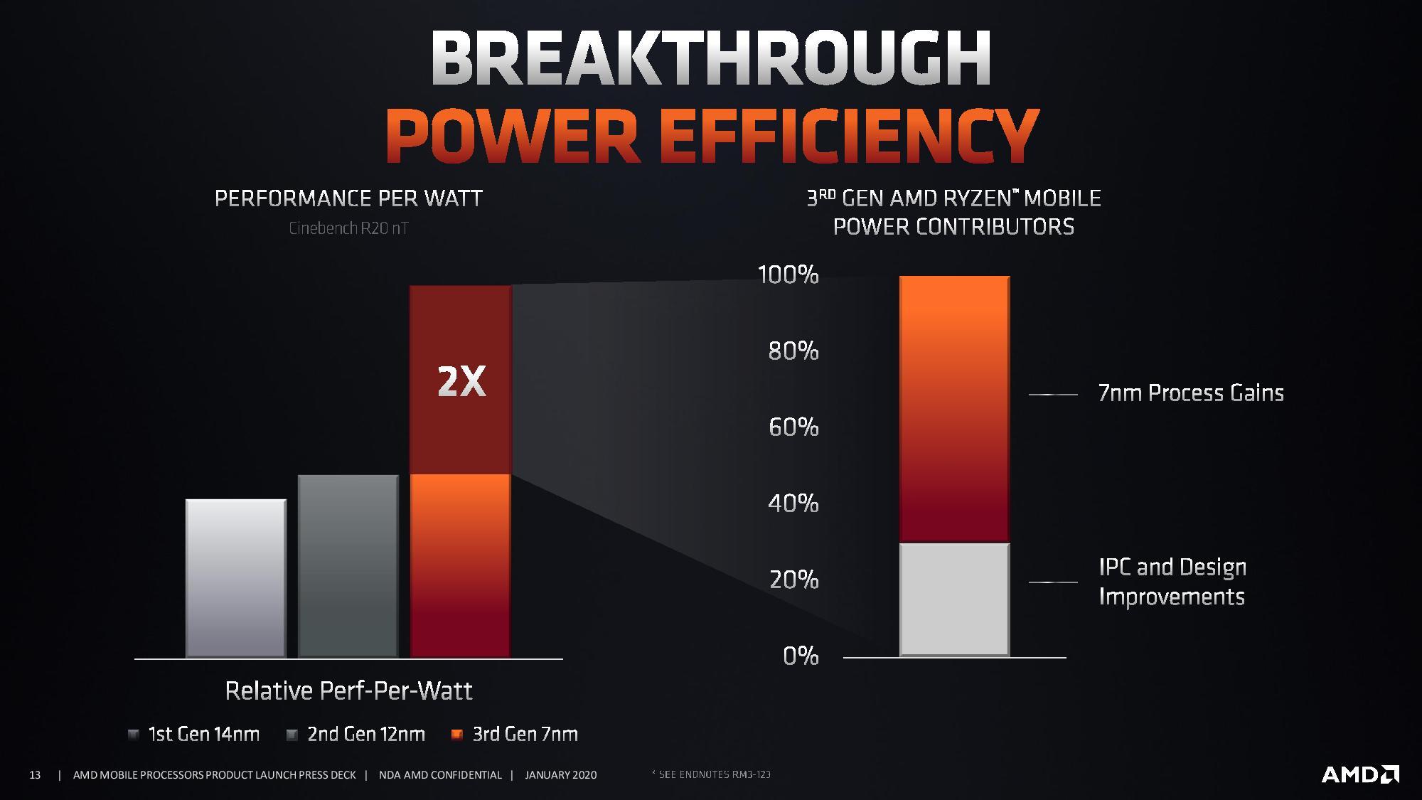 На CES 2020 AMD представила 64-ядерный десктопный Ryzen Threadripper 3990X, видеокарту Radeon RX 5600 и мобильные CPU - 7