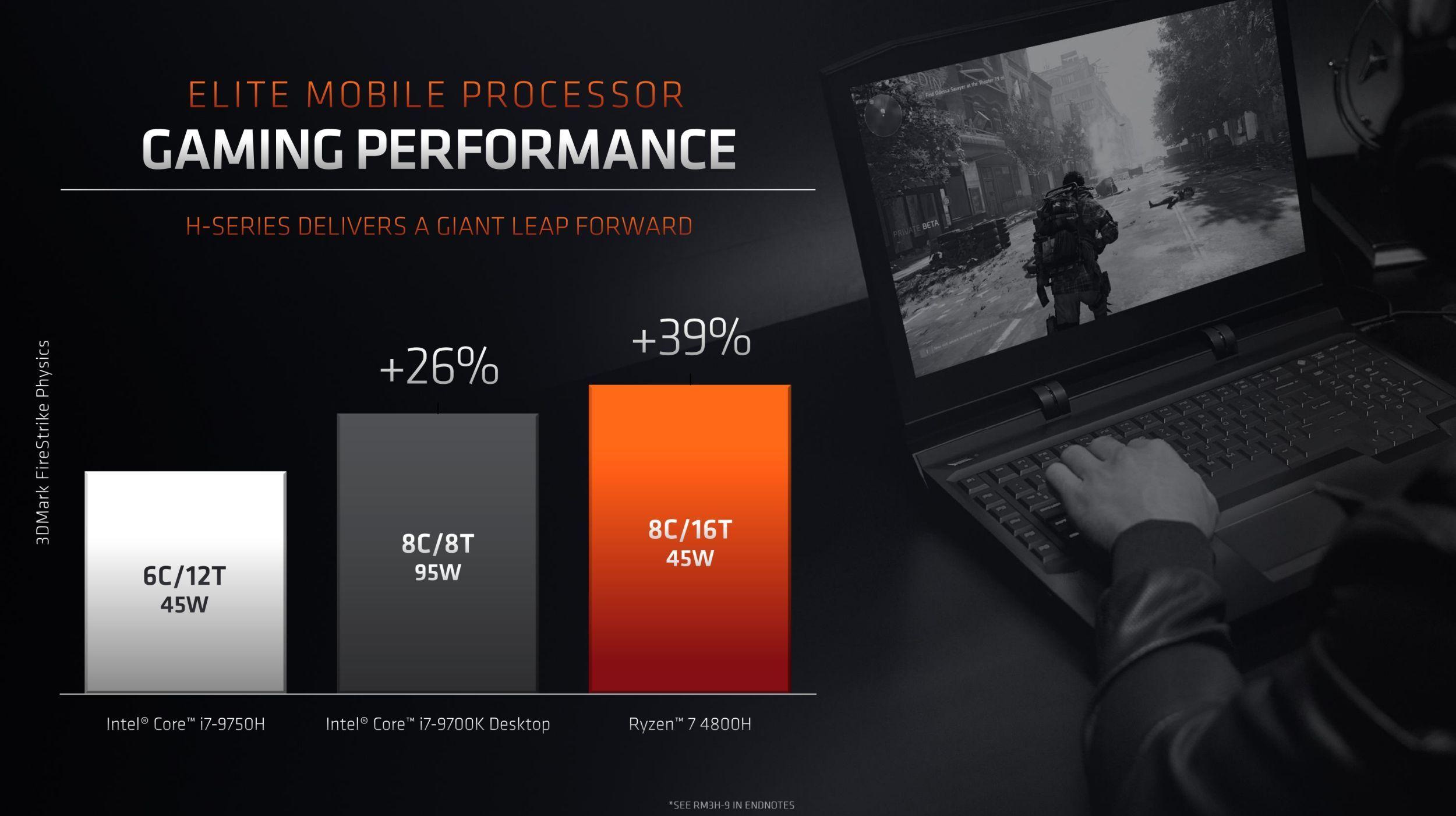 На CES 2020 AMD представила 64-ядерный десктопный Ryzen Threadripper 3990X, видеокарту Radeon RX 5600 и мобильные CPU - 9