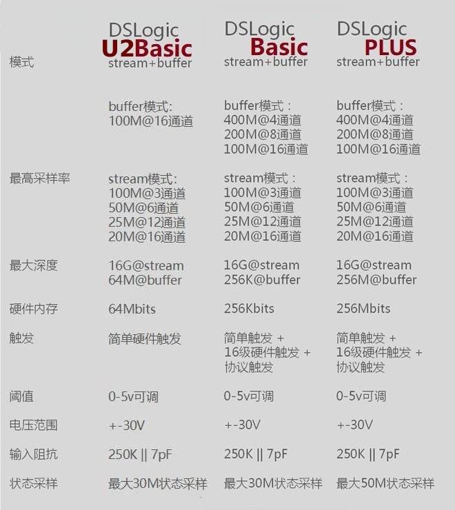 Превращаем DSLogic U2Basic в DSLogic Plus - 2
