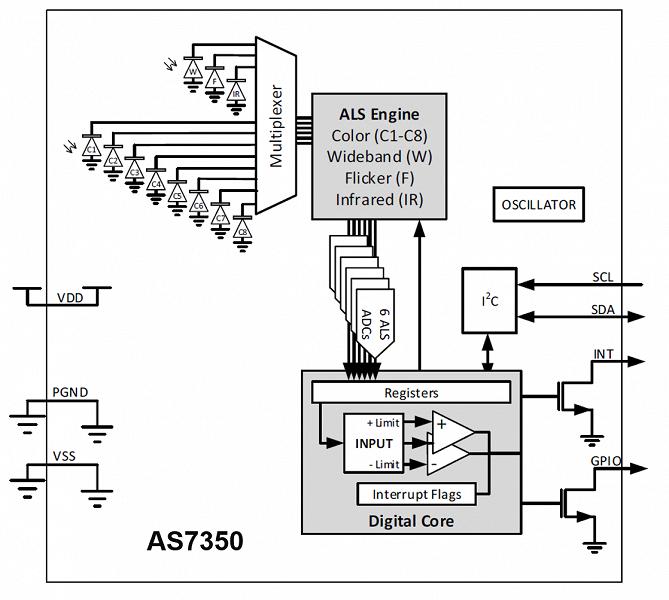 Датчик освещенности ams AS7350 позволит улучшить камеры смартфонов следующего поколения