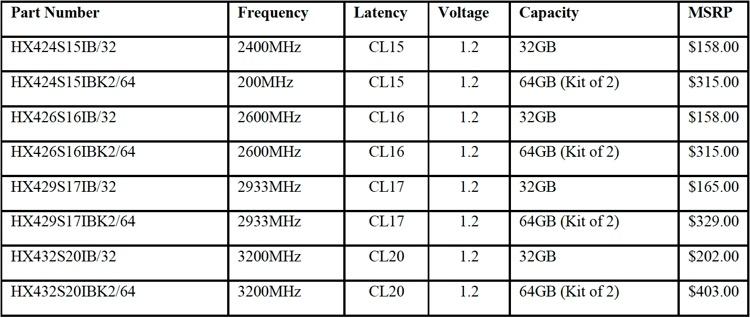Новые модули памяти Kingston HyperX рассчитаны на настольные ПК и ноутбуки